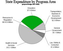 StateExpenditures0708